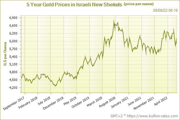 Gold Price Historical 5 Year Chart