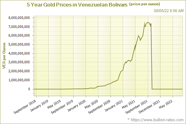 5 Year Gold Prices in Venezuelan Bolivars (price per ounce)