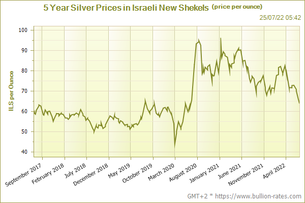 Silver Price Historical 5 Year Chart