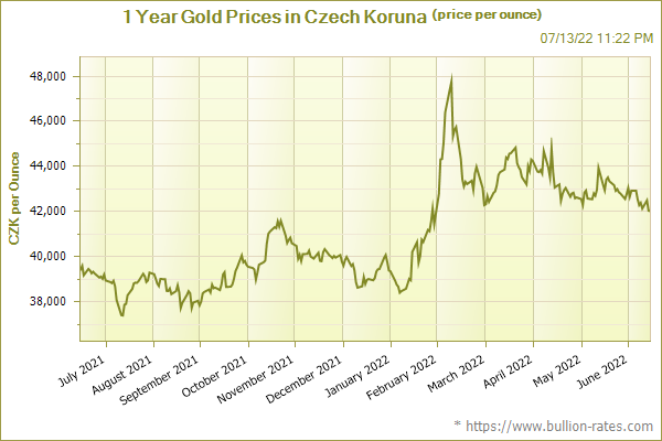 1 Year Gold Prices in Czech Koruna (price per ounce)