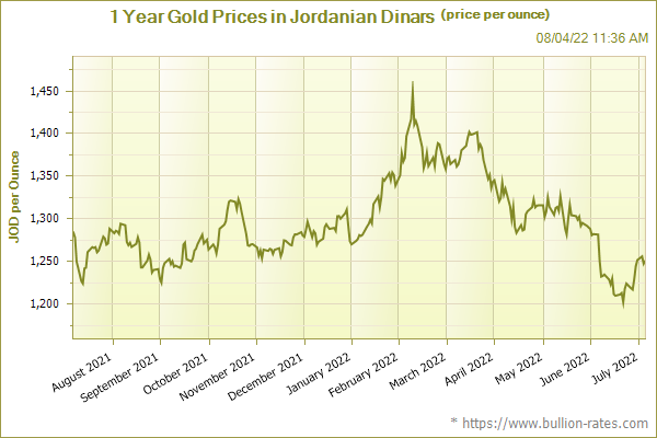 1 Year Gold Prices in Jordanian Dinars (price per ounce)