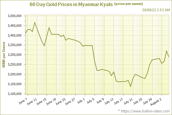 60 Day Gold Prices in Myanmar Kyats (price per ounce)