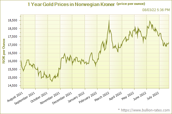 1 Year Gold Prices in Norwegian Kroner (price per ounce)