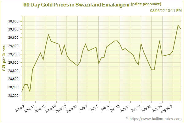 60 Day Gold Prices in Swaziland Emalangeni (price per ounce)