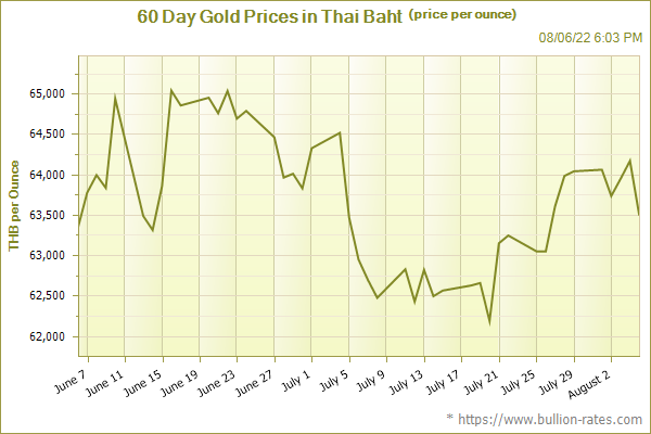 60 Day Gold Prices in Thai Baht (price per ounce)