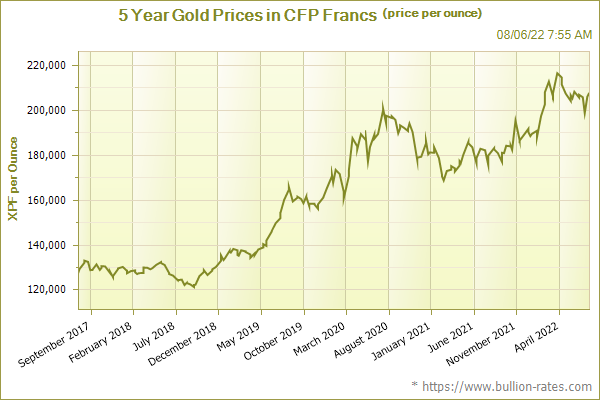 5 Year Gold Prices in CFP Francs (price per ounce)