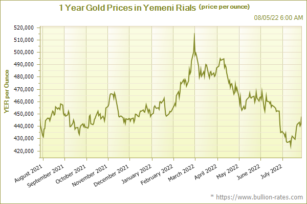 1 Year Gold Prices in Yemeni Rials (price per ounce)