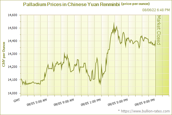 Palladium Prices in Chinese Yuan Renminbi (price per ounce)
