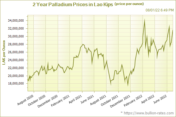 2 Year Palladium Prices in Lao Kips (price per ounce)