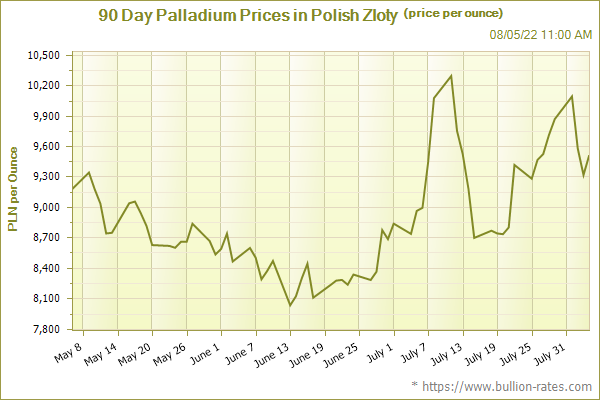90 Day Palladium Prices in Polish Zloty (price per ounce)