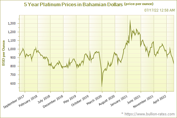 5 Year Platinum Prices in Bahamian Dollars (price per ounce)