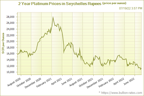2 Year Platinum Prices in Seychelles Rupees (price per ounce)