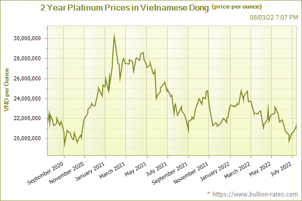 2 Year Platinum Prices in Vietnamese Dong (price per ounce)