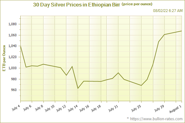 30 Day Silver Prices in Ethiopian Birr (price per ounce)