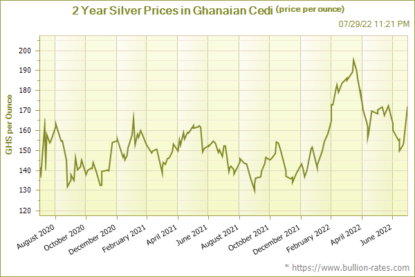 2 Year Silver Prices in Ghanaian Cedi (price per ounce)