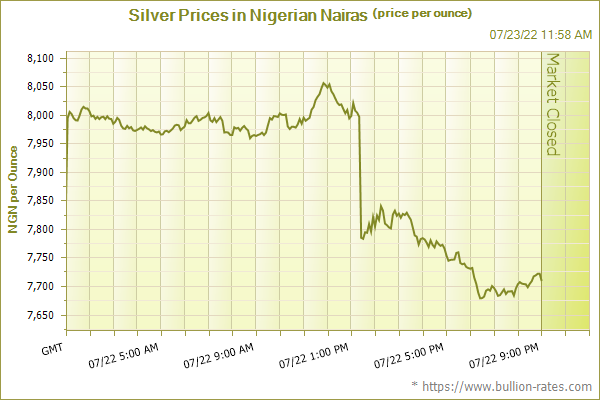Silver Prices in Nigerian Nairas (price per ounce)