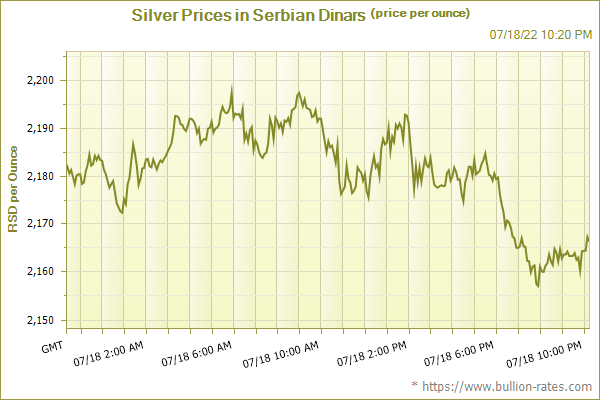 Silver Prices in Serbian Dinars (price per ounce)