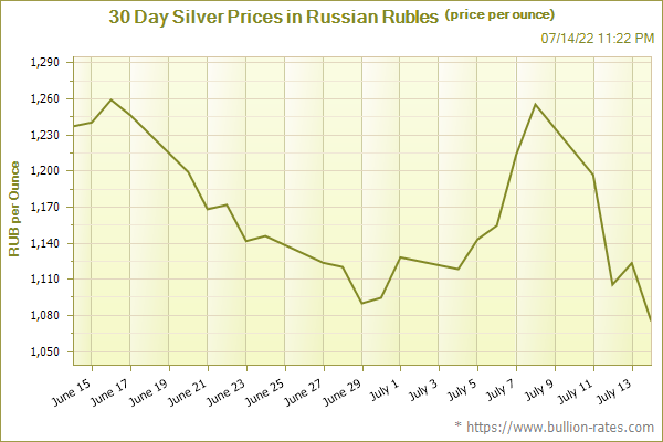 30 Day Silver Prices in Russian Rubles (price per ounce)